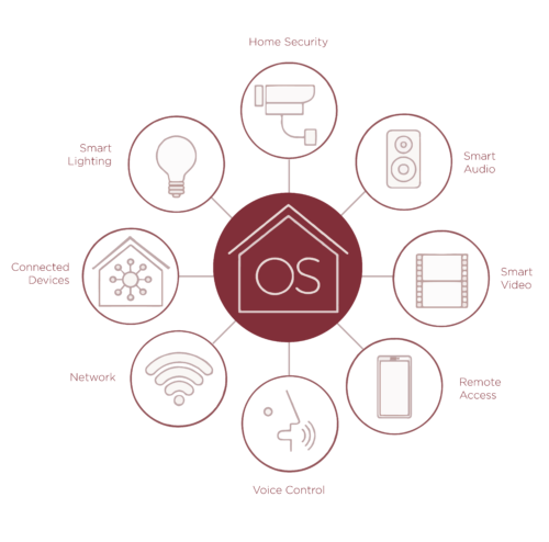 home automation graph OS