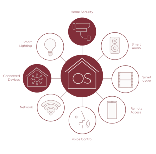 Control4 os3, home security, connected devices