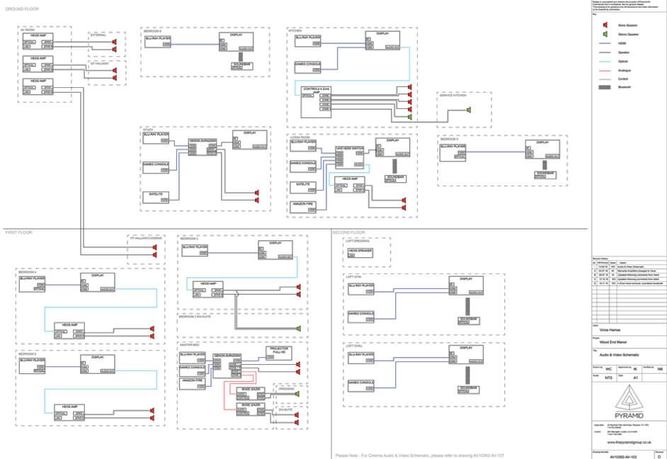 Audio visual control schematic plan
